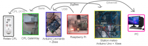 Systeme domotique x10 zigbee xbee arduino